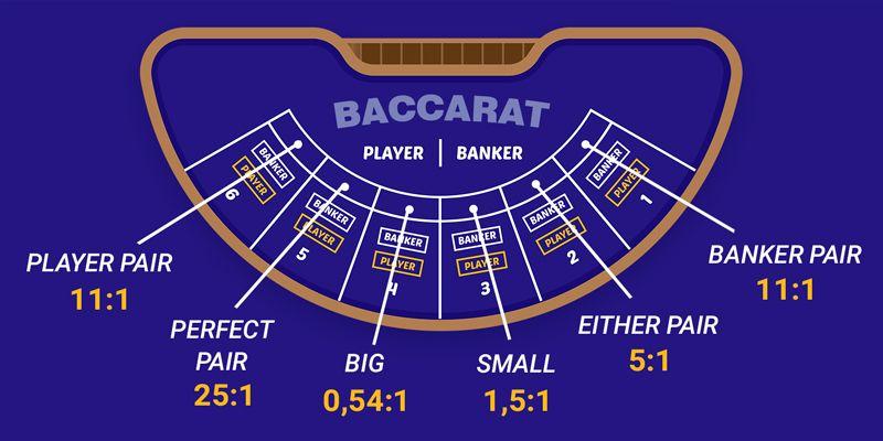 Understanding Baccarat Main Features